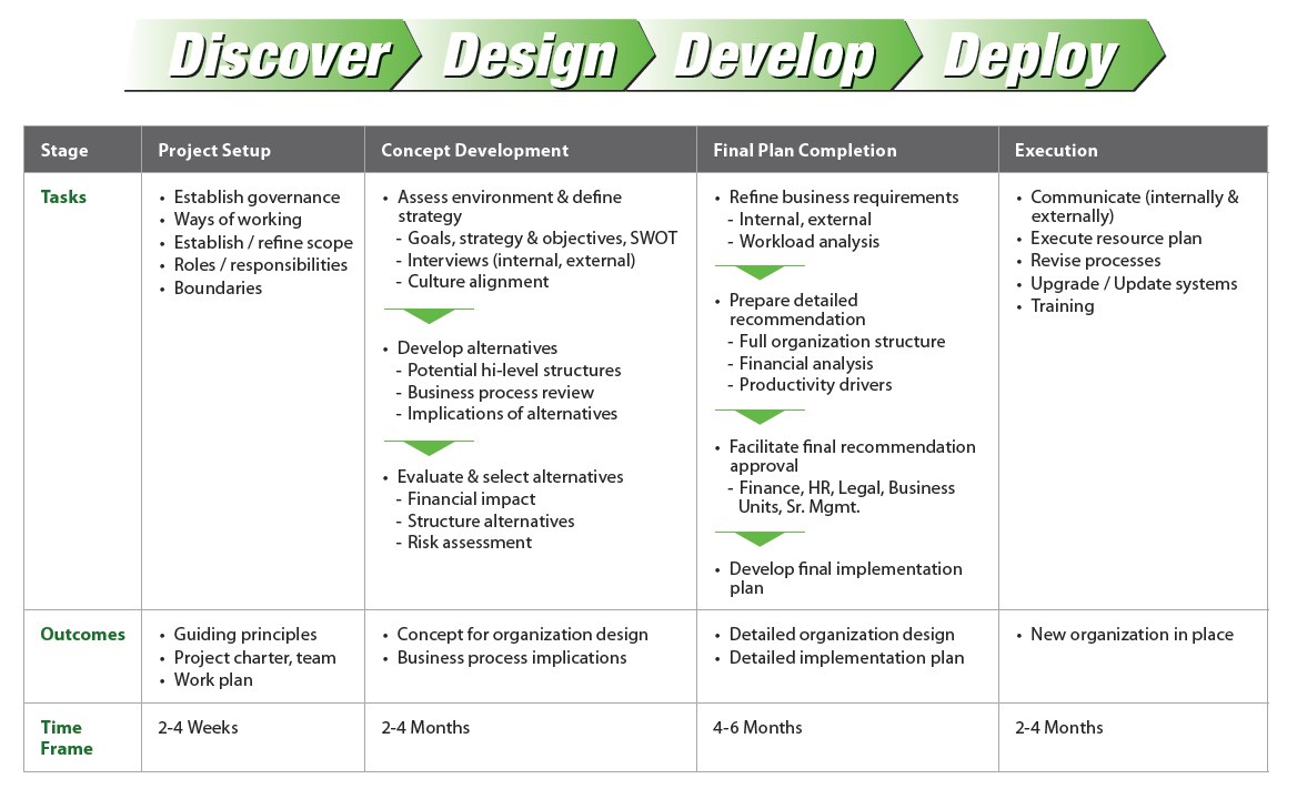 Dhc Reorganization Restructure Framework